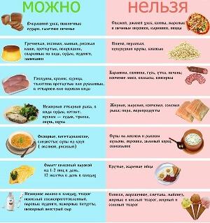 dieta urticarie